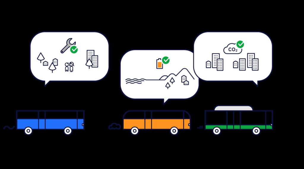 Avec Mobeefleet, vos équipes peuvent qualifier la fiabilité de chaque véhicule, chaque composant ou sous-ensemble.