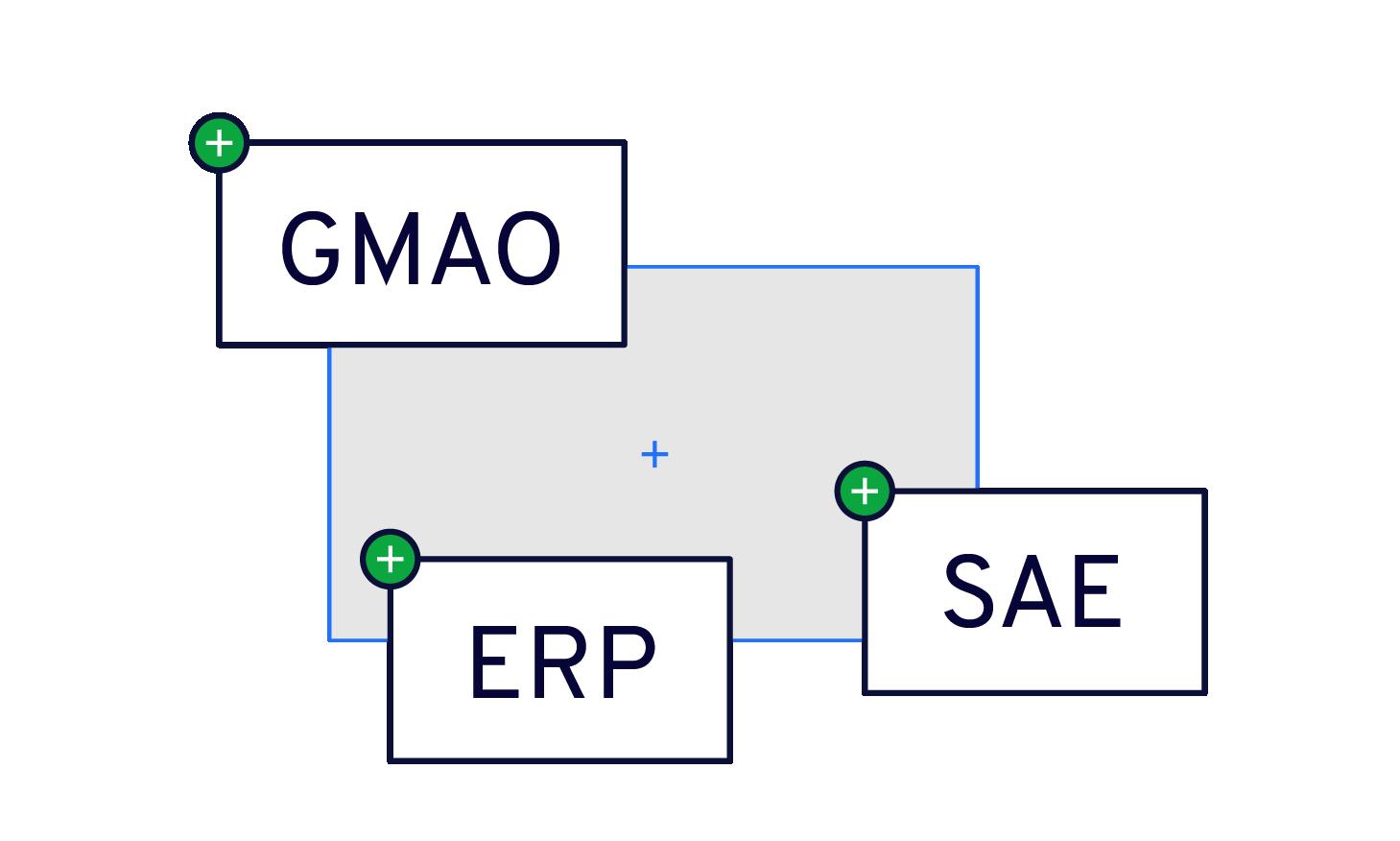 La plateforme Mobeefleet est construite autour d'interfaces ouvertes et standardisées. Connectez vos outils de gestion à Mobeefleet pour créer un environnement cohérent : GMAO, ERP, main courante, SAE, etc.