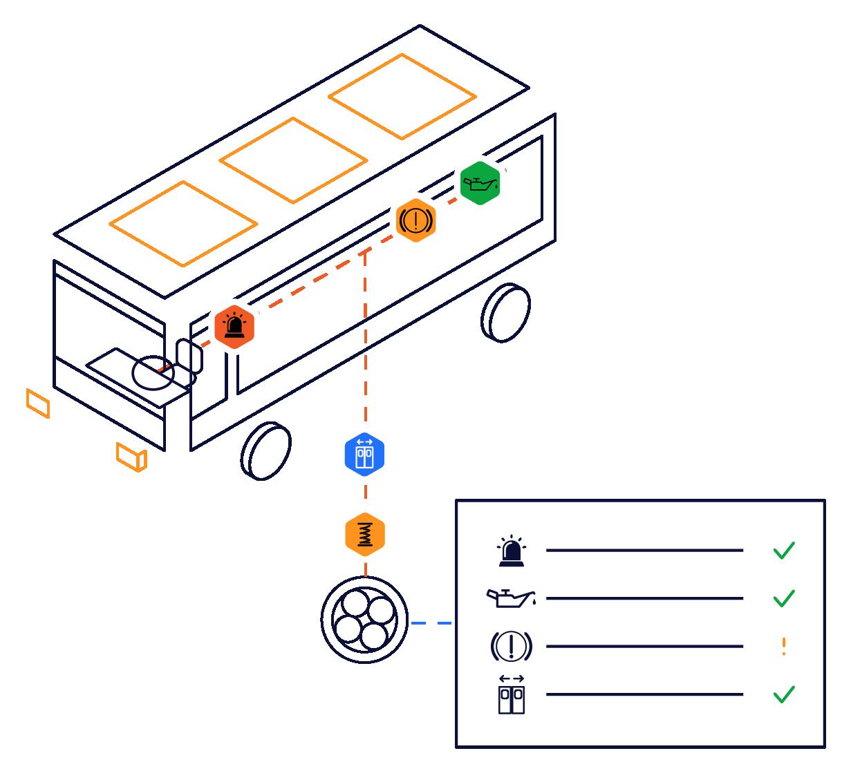 Nous vous accompagnons pour qualifier l'interface d'accès aux données techniques (FMS, J1939, J1708) de vos véhicules.